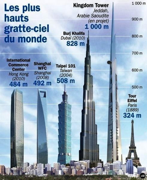 Самое высокий небоскреб в мире