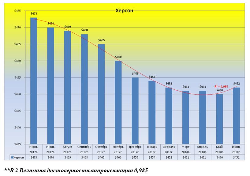 За год в Херсоне немного подешевело социальное жилье